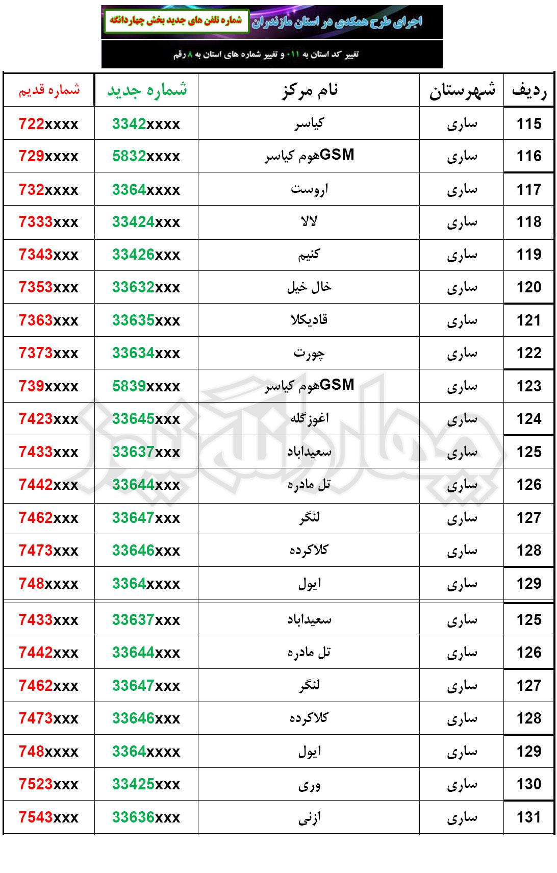 شماره جديد تلفن هاي ثابت مراكز مخابرات بخش چهاردانگه