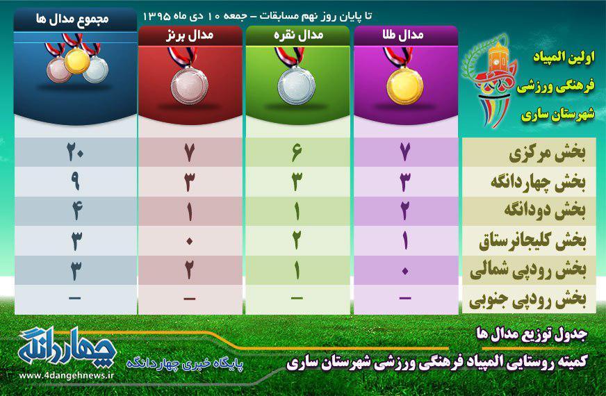 جدول کامل توزیع مدال های نخستین المپیاد ورزشی شهرستان ساری